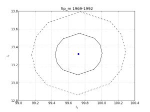 tails_fipm_contour_1969_1992_350_02