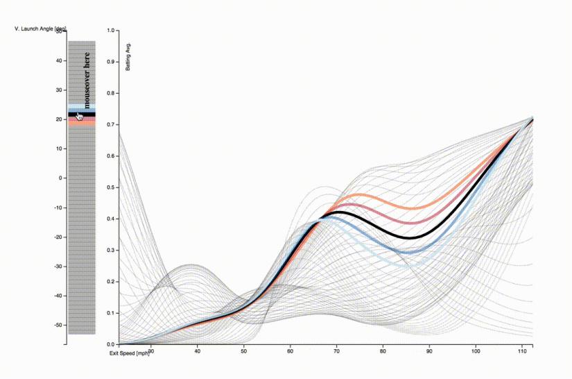 Batted-ball data visualization using an alternative to aheatmap