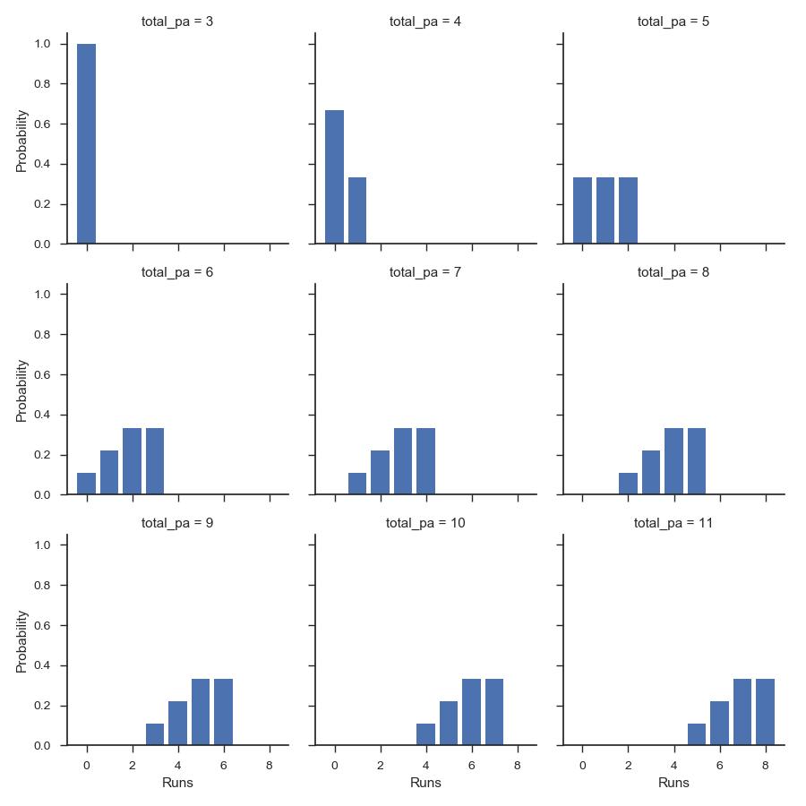Combinatorics of baseball simulations – fivetwentyone